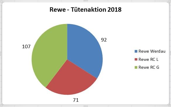 """Rewe – Aktion """"Gemeinsam Teller füllen"""" – DANKE liebe Rewe – Kunden!"""